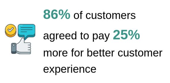 Customer experience stats